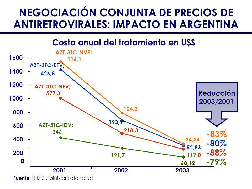 Costo anual del tratamiento en U$S