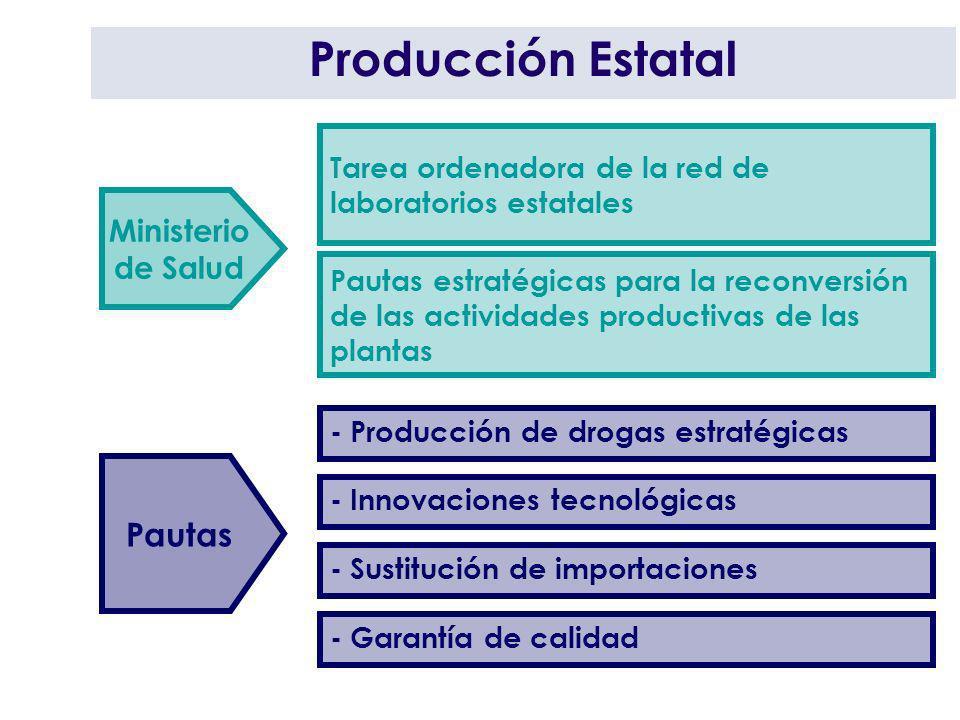 Producción Estatal Pautas Ministerio de Salud