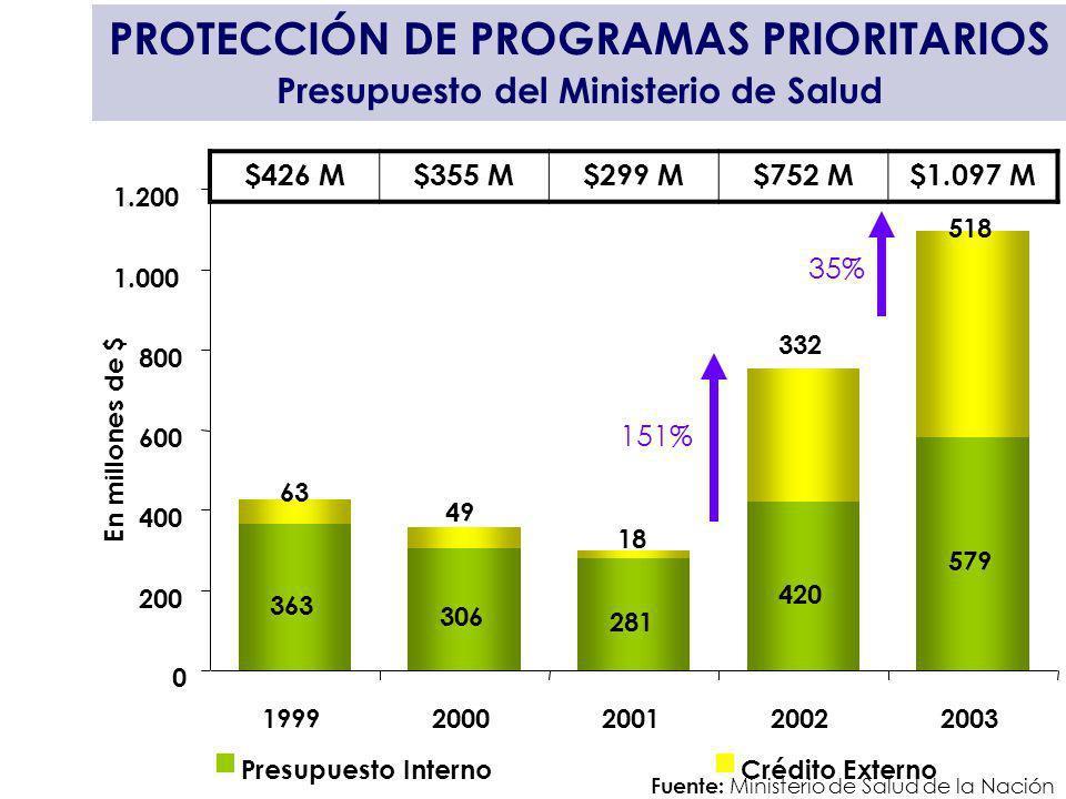 PROTECCIÓN DE PROGRAMAS PRIORITARIOS