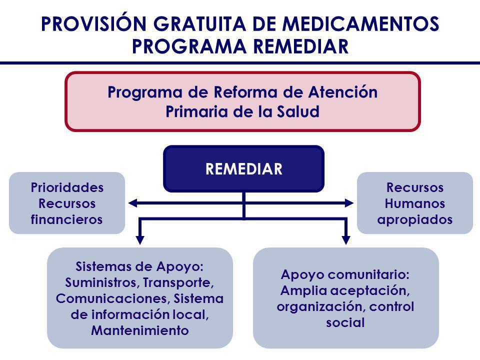 PROVISIÓN GRATUITA DE MEDICAMENTOS PROGRAMA REMEDIAR