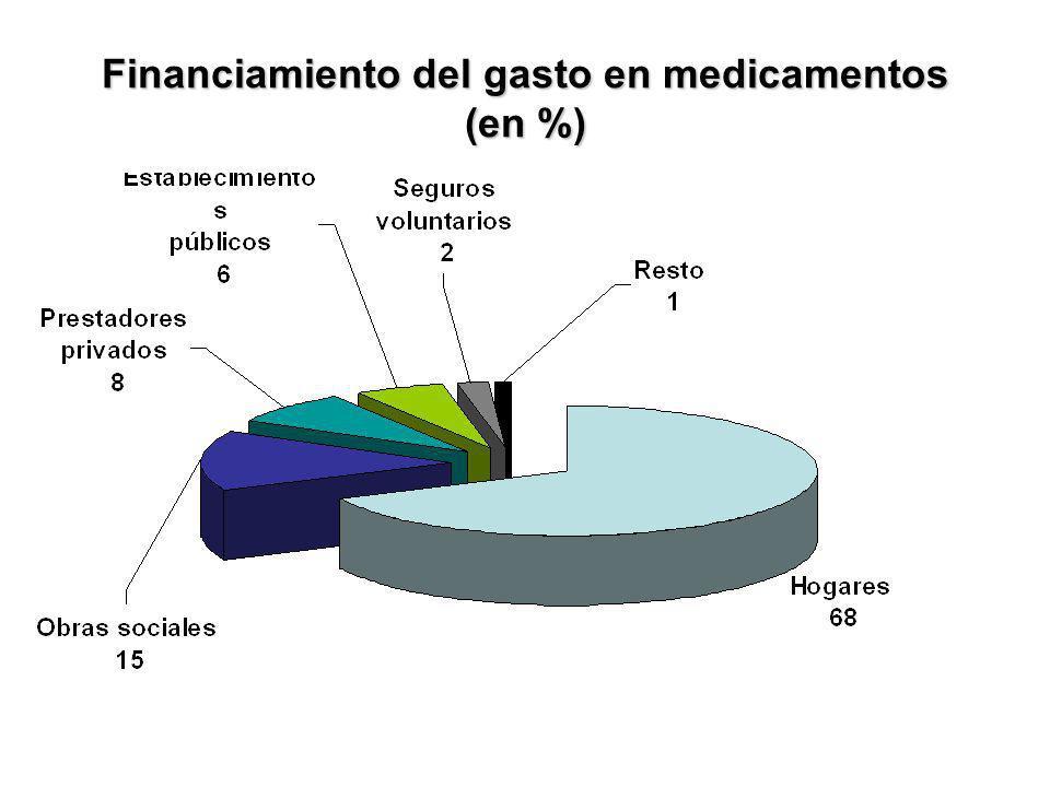 Financiamiento del gasto en medicamentos (en %)