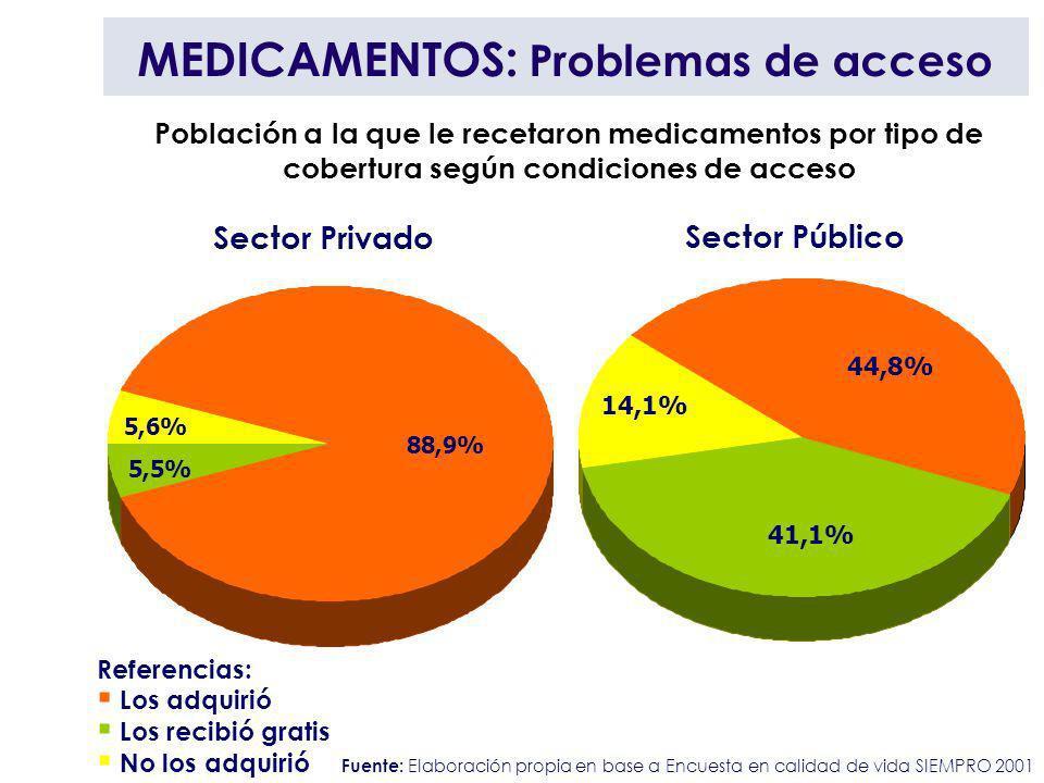 MEDICAMENTOS: Problemas de acceso