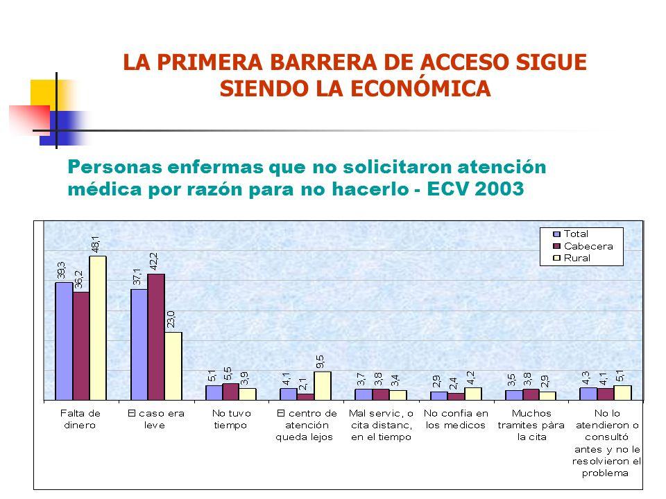 LA PRIMERA BARRERA DE ACCESO SIGUE SIENDO LA ECONÓMICA