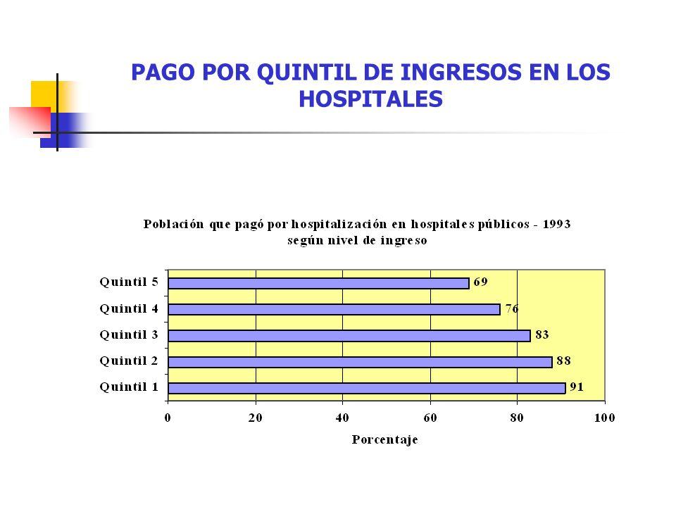PAGO POR QUINTIL DE INGRESOS EN LOS HOSPITALES