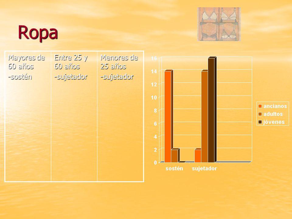 Ropa Mayores de 60 años -sostén Entre 25 y 60 años -sujetador