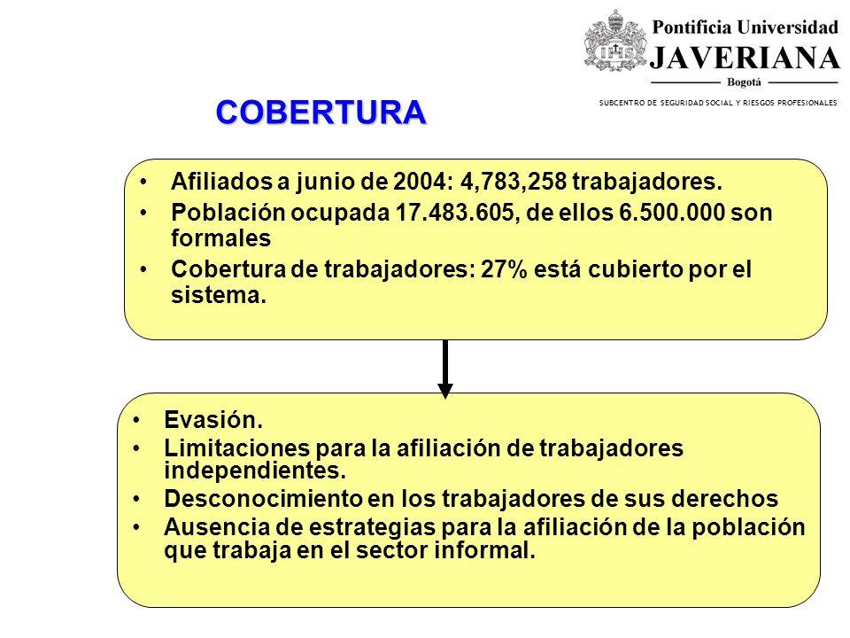 COBERTURA Afiliados a junio de 2004: 4,783,258 trabajadores.