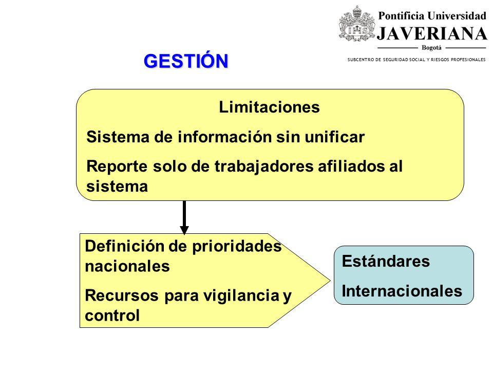 GESTIÓN Limitaciones Sistema de información sin unificar