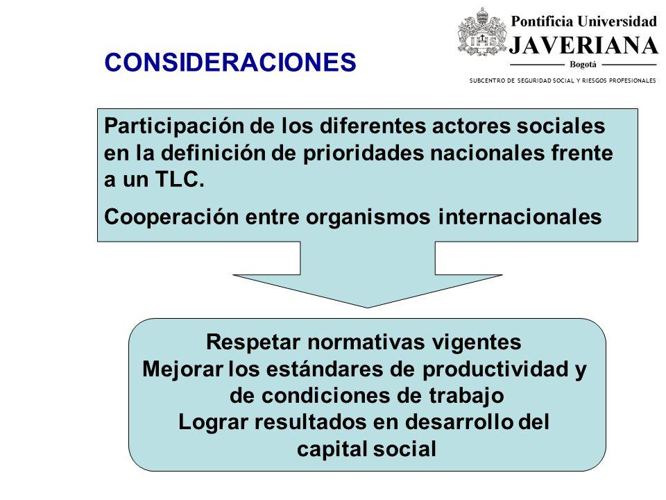CONSIDERACIONES Participación de los diferentes actores sociales en la definición de prioridades nacionales frente a un TLC.