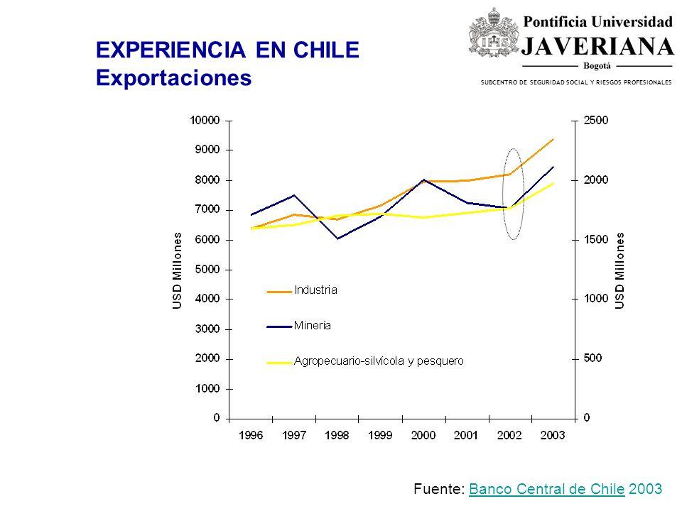 EXPERIENCIA EN CHILE Exportaciones Fuente: Banco Central de Chile 2003