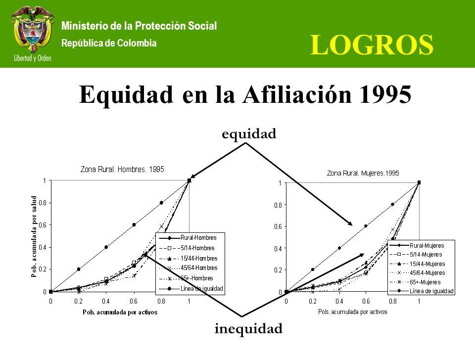 Equidad en la Afiliación 1995