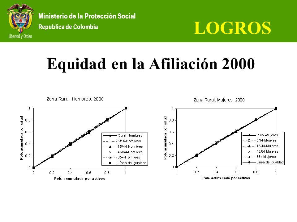 Equidad en la Afiliación 2000