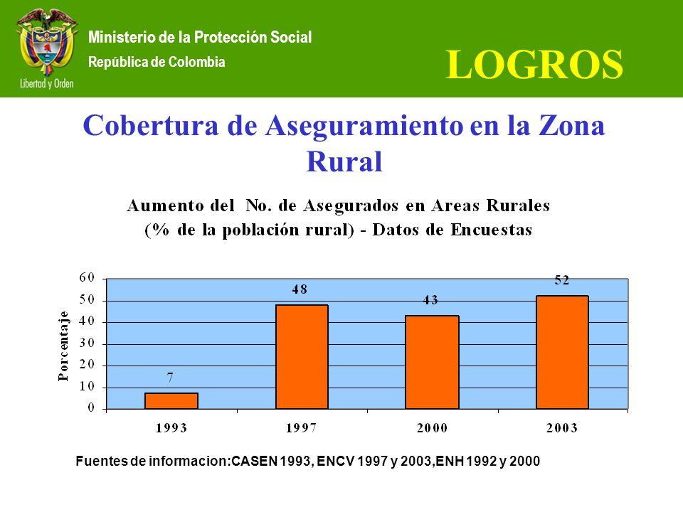 Cobertura de Aseguramiento en la Zona Rural