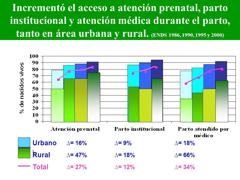 Incrementó el acceso a atención prenatal, parto institucional y atención médica durante el parto, tanto en área urbana y rural. (ENDS 1986, 1990, 1995 y 2000)