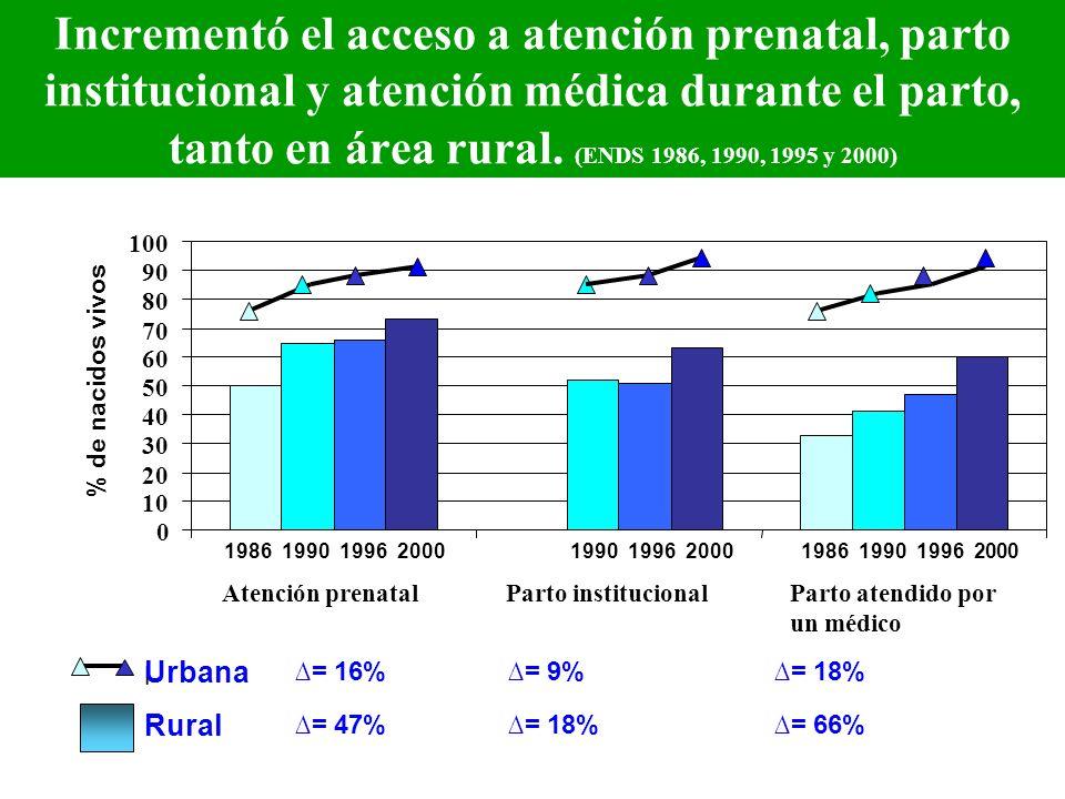 Incrementó el acceso a atención prenatal, parto institucional y atención médica durante el parto, tanto en área rural. (ENDS 1986, 1990, 1995 y 2000)