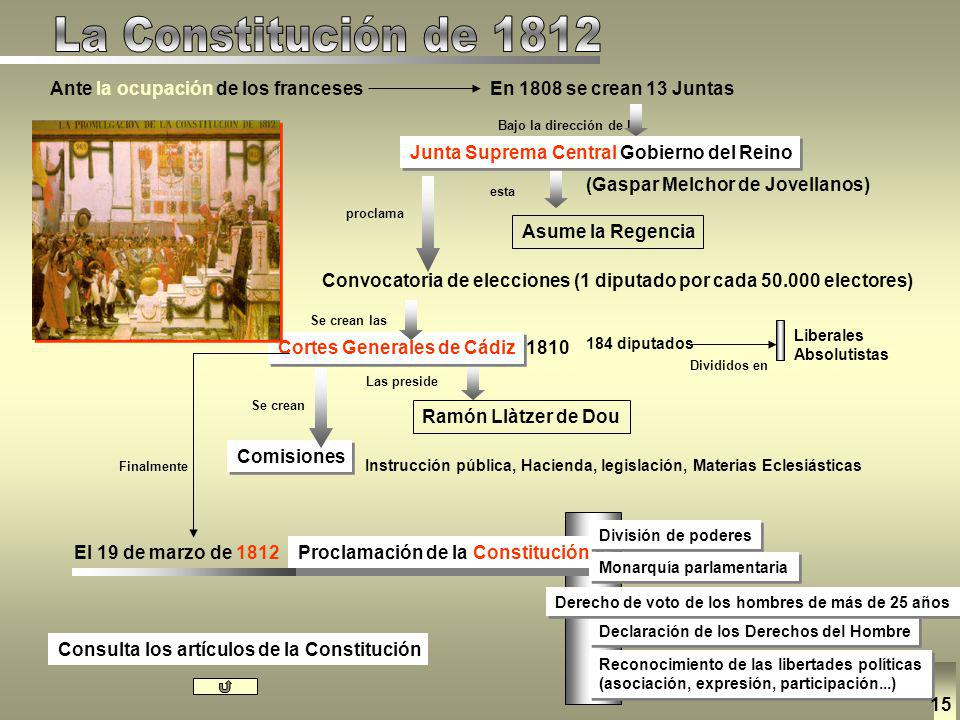 La Constitución de 1812 Ante la ocupación de los franceses