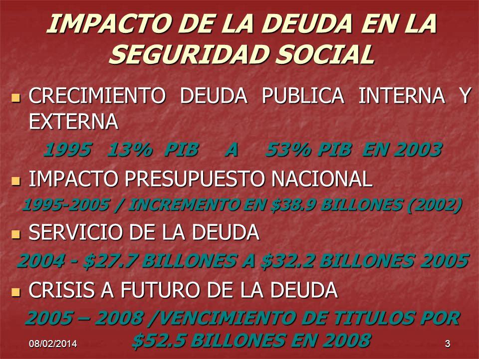 IMPACTO DE LA DEUDA EN LA SEGURIDAD SOCIAL