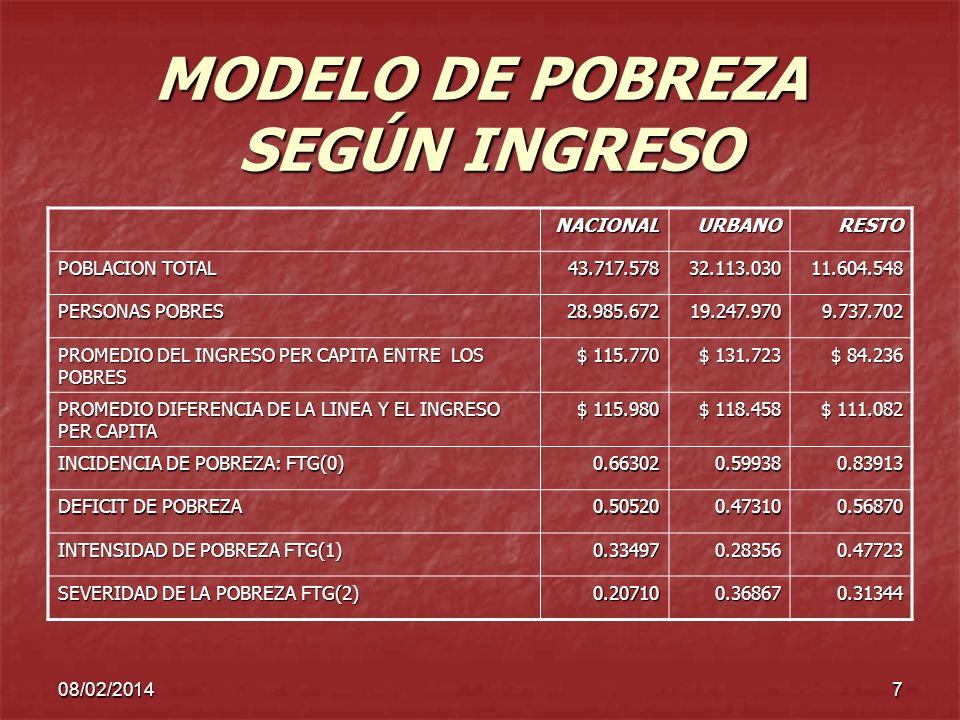 MODELO DE POBREZA SEGÚN INGRESO