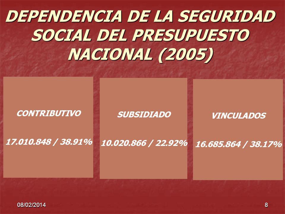 DEPENDENCIA DE LA SEGURIDAD SOCIAL DEL PRESUPUESTO NACIONAL (2005)