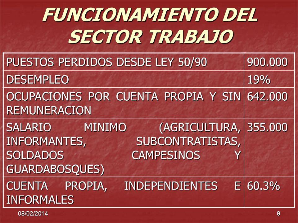 FUNCIONAMIENTO DEL SECTOR TRABAJO