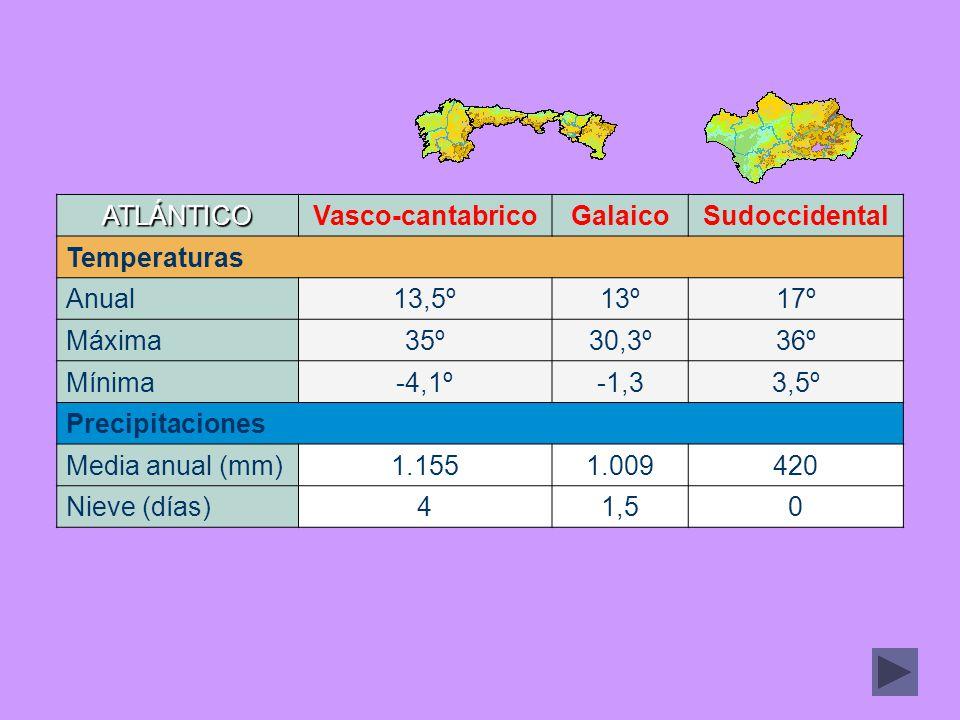 ATLÁNTICO Vasco-cantabrico. Galaico. Sudoccidental. Temperaturas. Anual. 13,5º. 13º. 17º. Máxima.