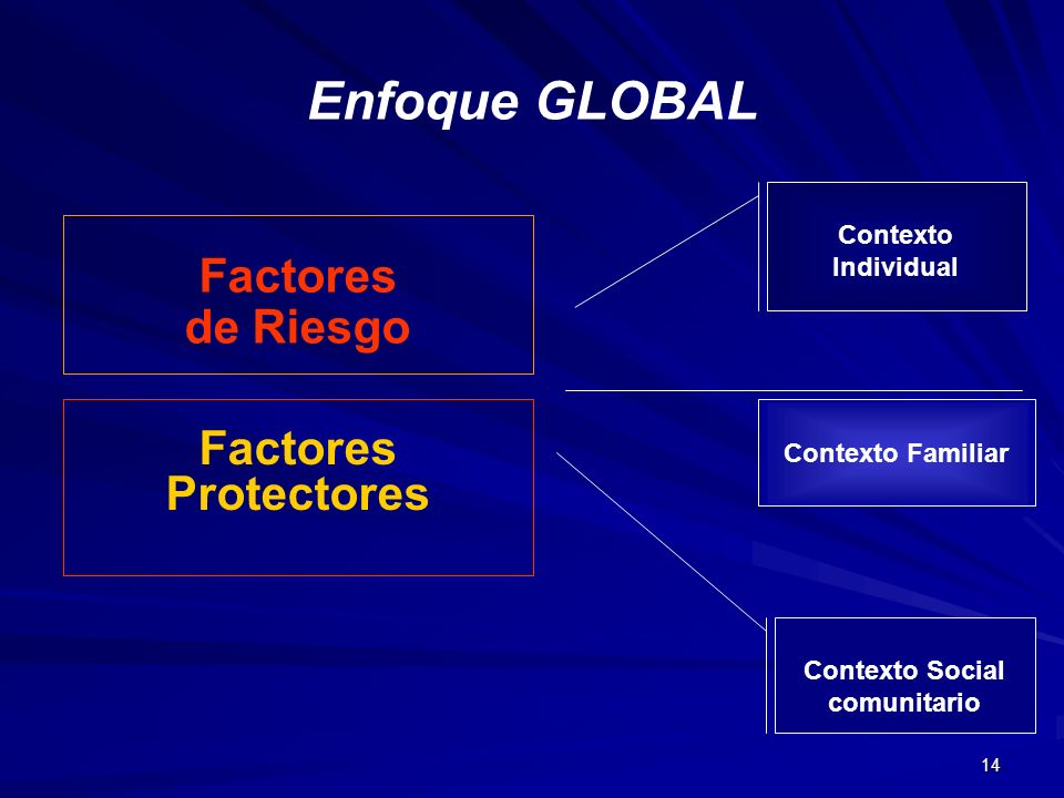 Enfoque GLOBAL Factores de Riesgo Factores Protectores