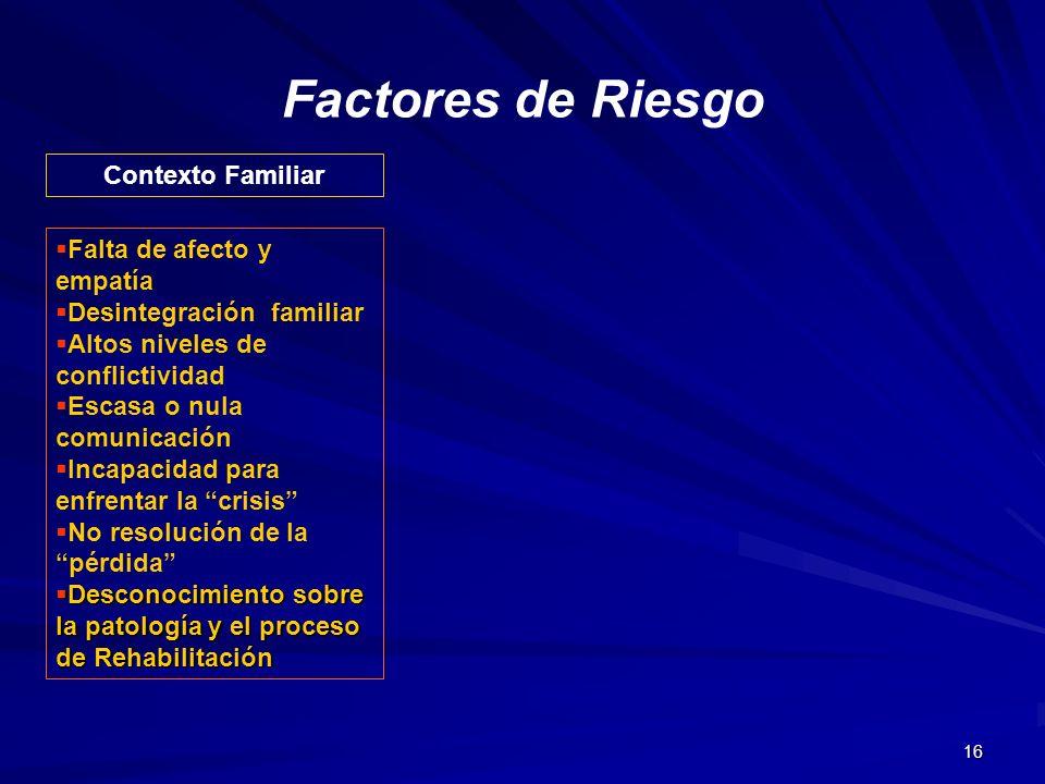 Factores de Riesgo Contexto Familiar Falta de afecto y empatía