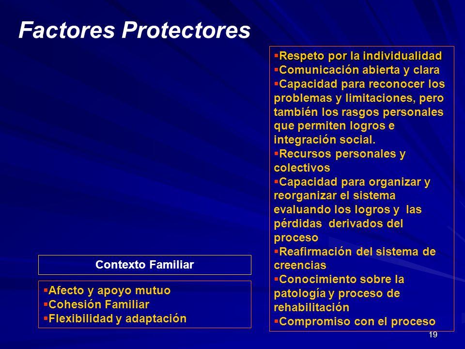 Factores Protectores Respeto por la individualidad