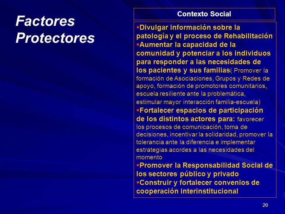 Factores Protectores Contexto Social