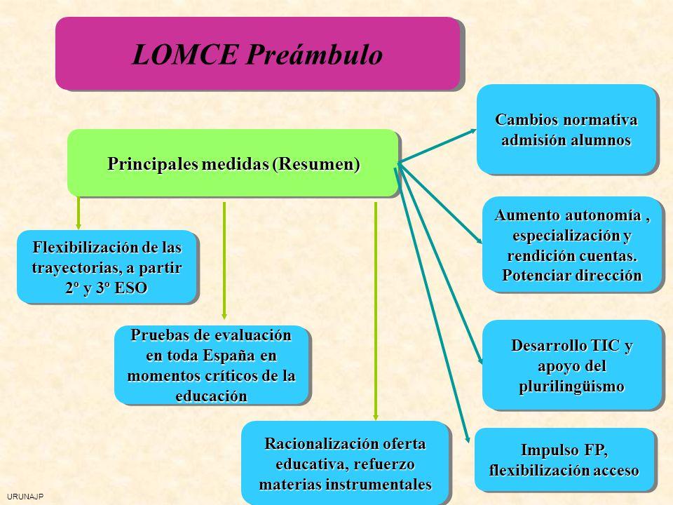 LOMCE Preámbulo Principales medidas (Resumen)