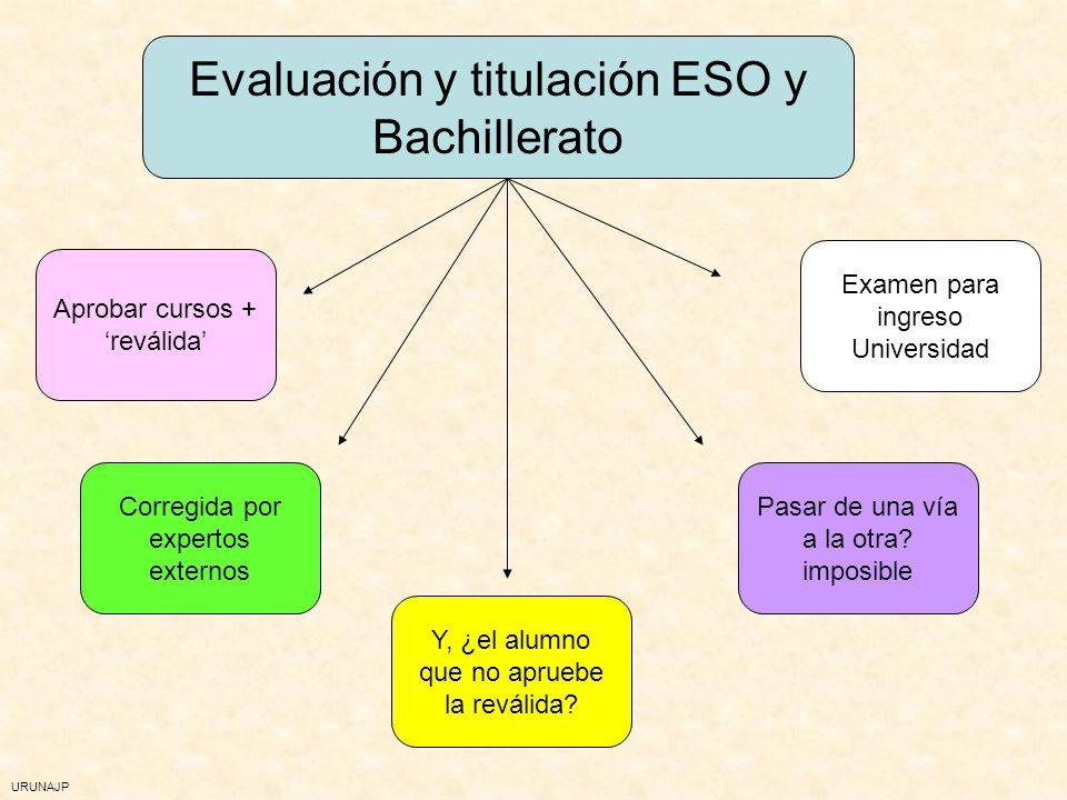 Evaluación y titulación ESO y Bachillerato