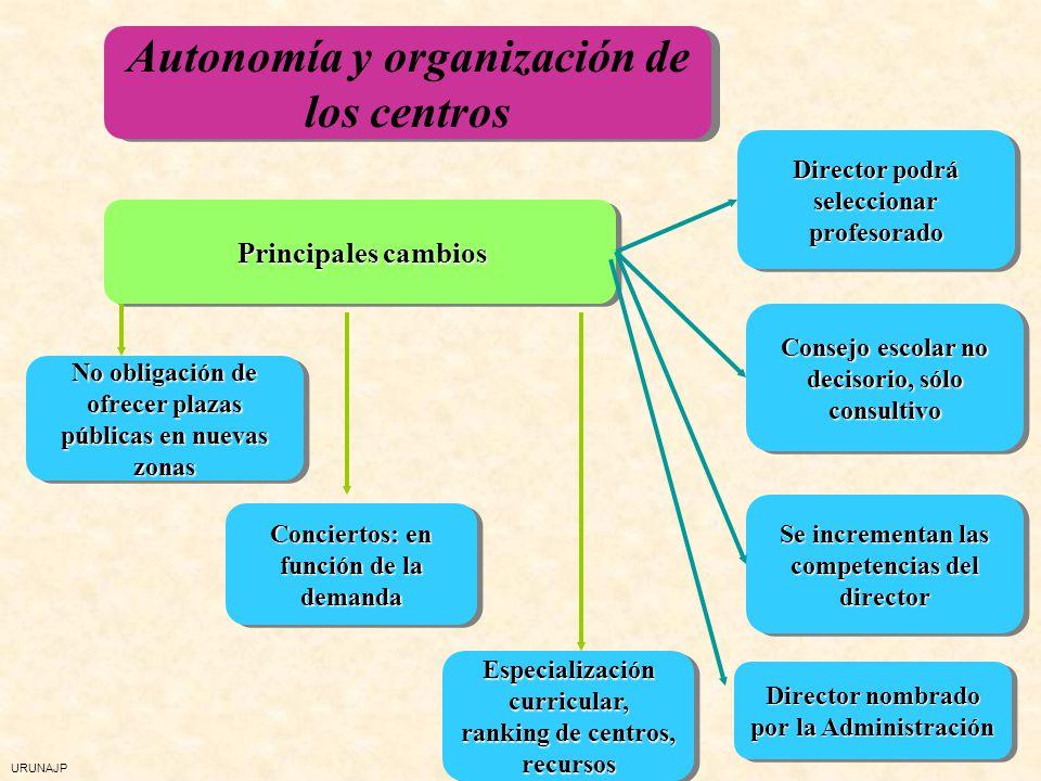 Autonomía y organización de los centros