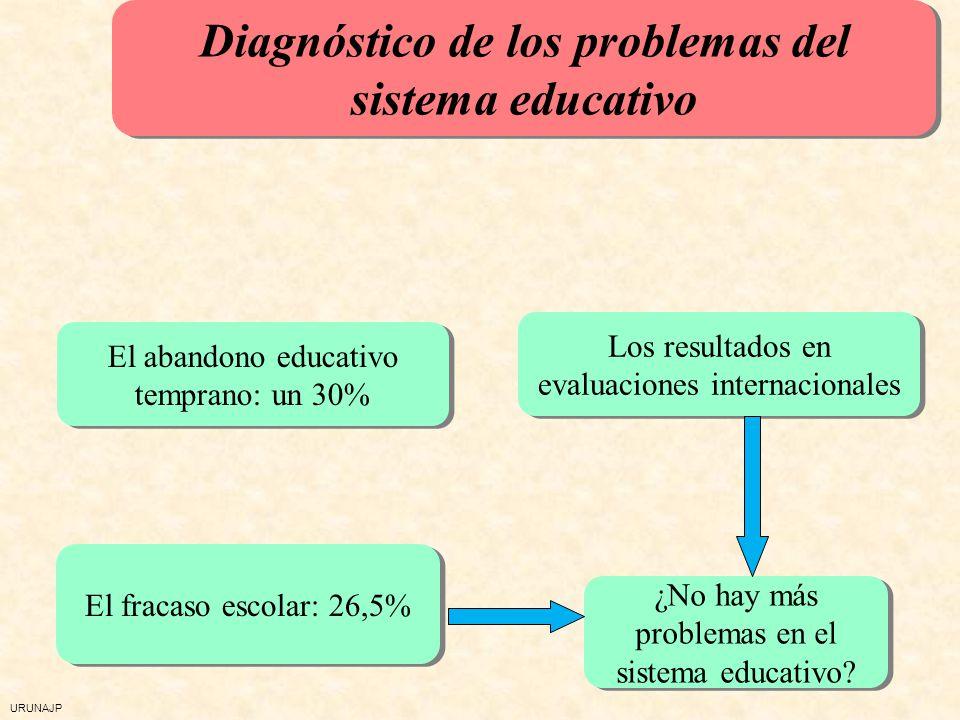 Diagnóstico de los problemas del sistema educativo