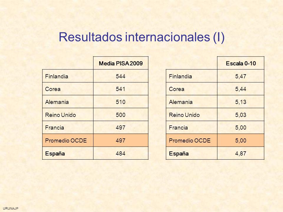 Resultados internacionales (I)