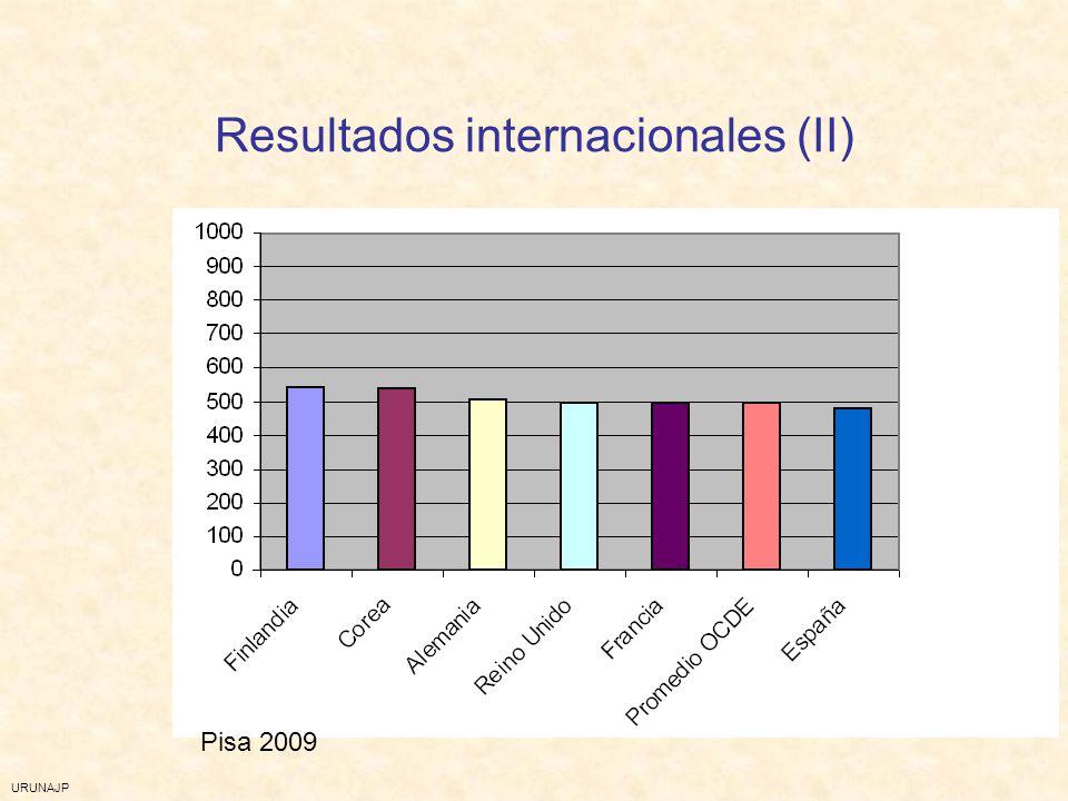 Resultados internacionales (II)