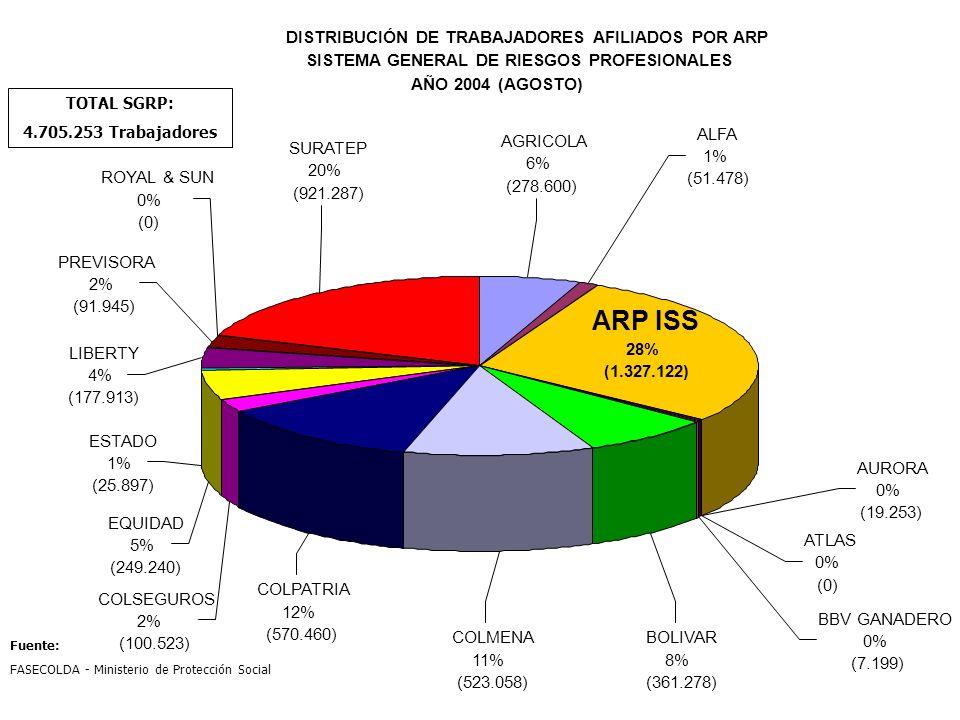 ARP ISS DISTRIBUCIÓN DE TRABAJADORES AFILIADOS POR ARP