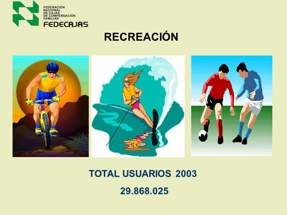 RECREACIÓN TOTAL USUARIOS 2003 29.868.025