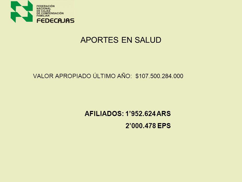 APORTES EN SALUD AFILIADOS: 1'952.624 ARS 2'000.478 EPS