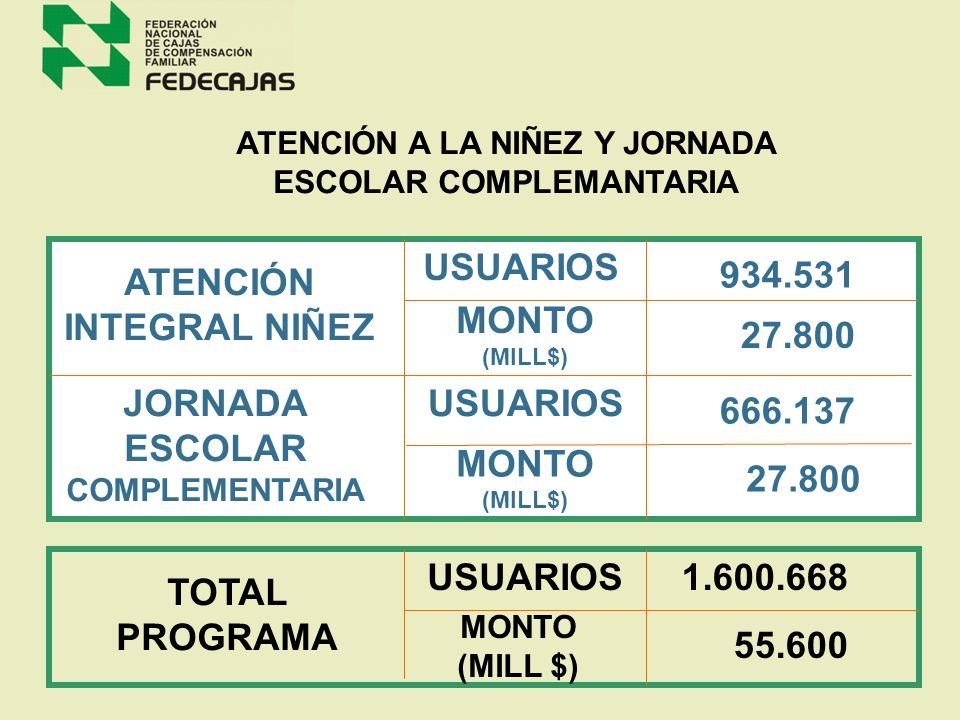 ATENCIÓN INTEGRAL NIÑEZ MONTO (MILL$) 27.800