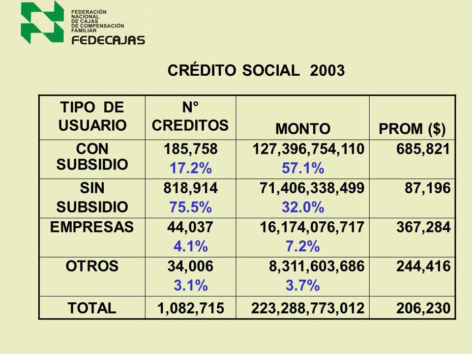 CRÉDITO SOCIAL 2003 TIPO DE USUARIO N° CREDITOS MONTO PROM ($)