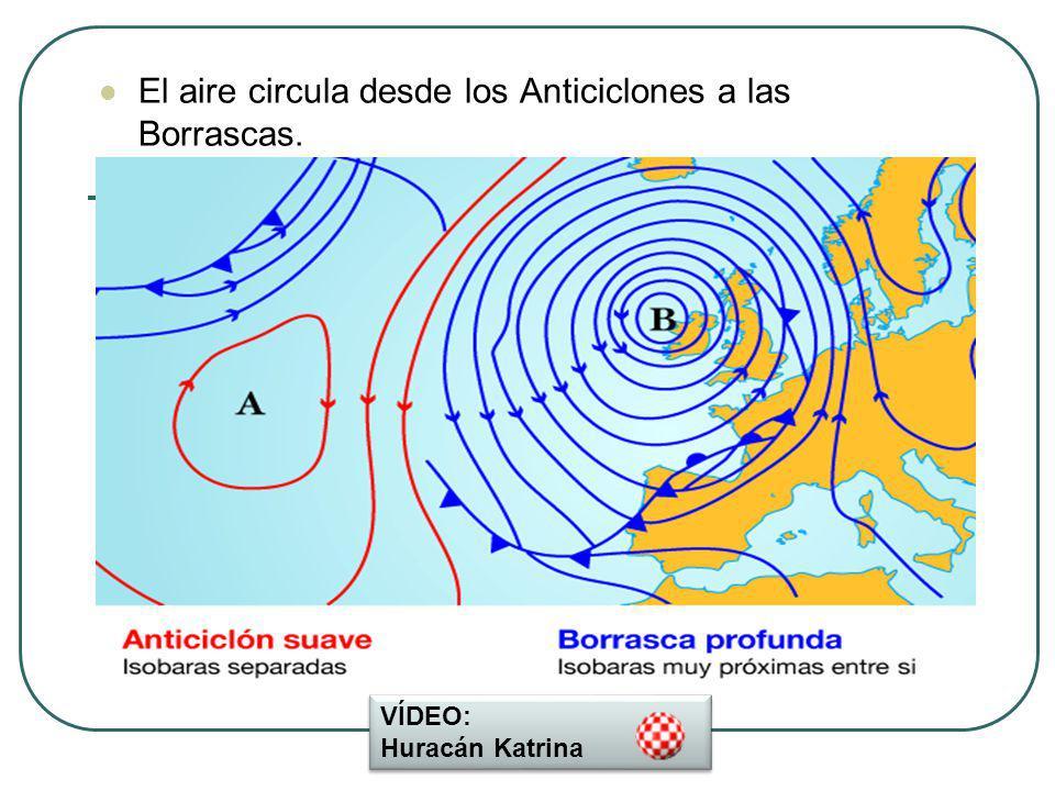 El aire circula desde los Anticiclones a las Borrascas.