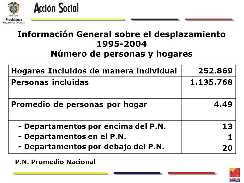 Información General sobre el desplazamiento 1995-2004