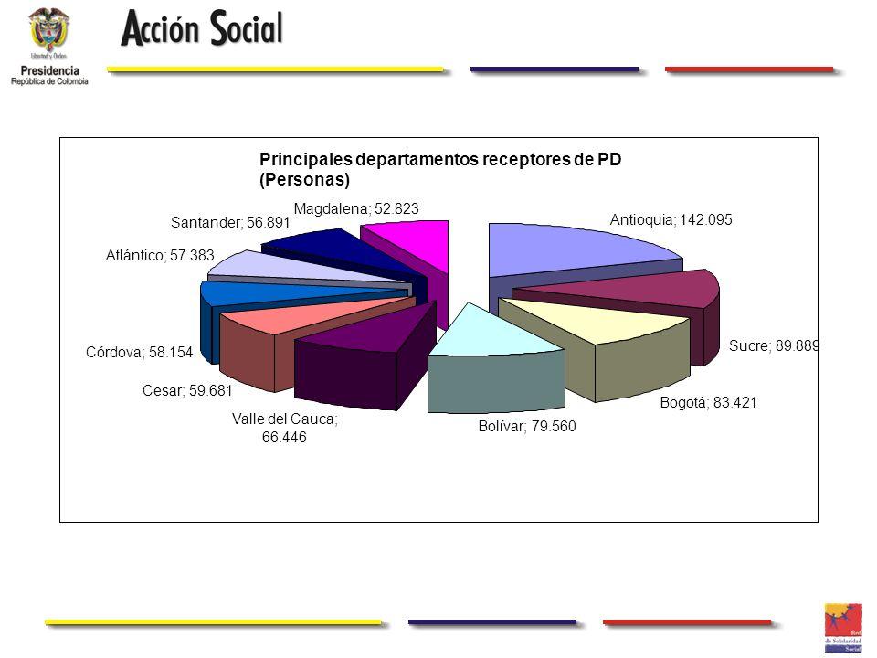 Principales departamentos receptores de PD (Personas)