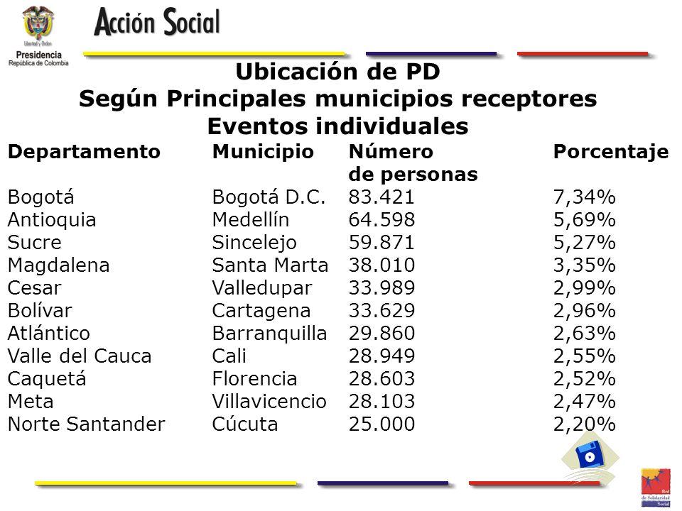 Según Principales municipios receptores