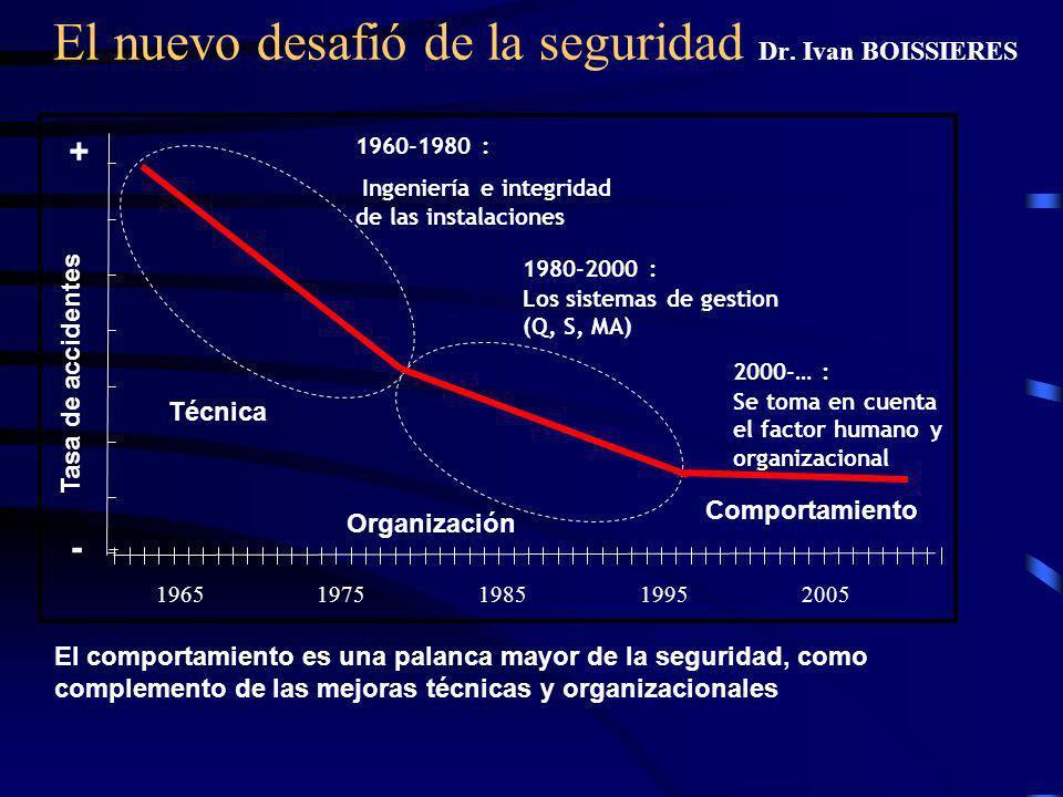 El nuevo desafió de la seguridad Dr. Ivan BOISSIERES