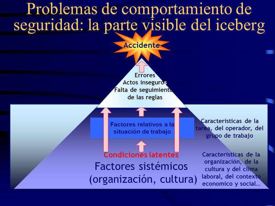 Problemas de comportamiento de seguridad: la parte visible del iceberg