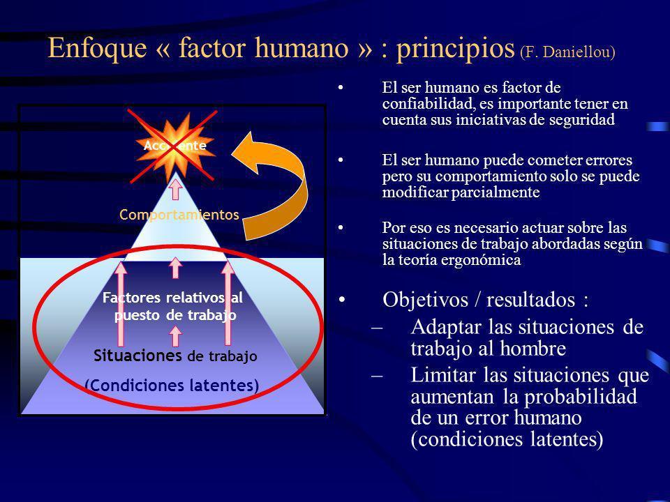 Enfoque « factor humano » : principios (F. Daniellou)