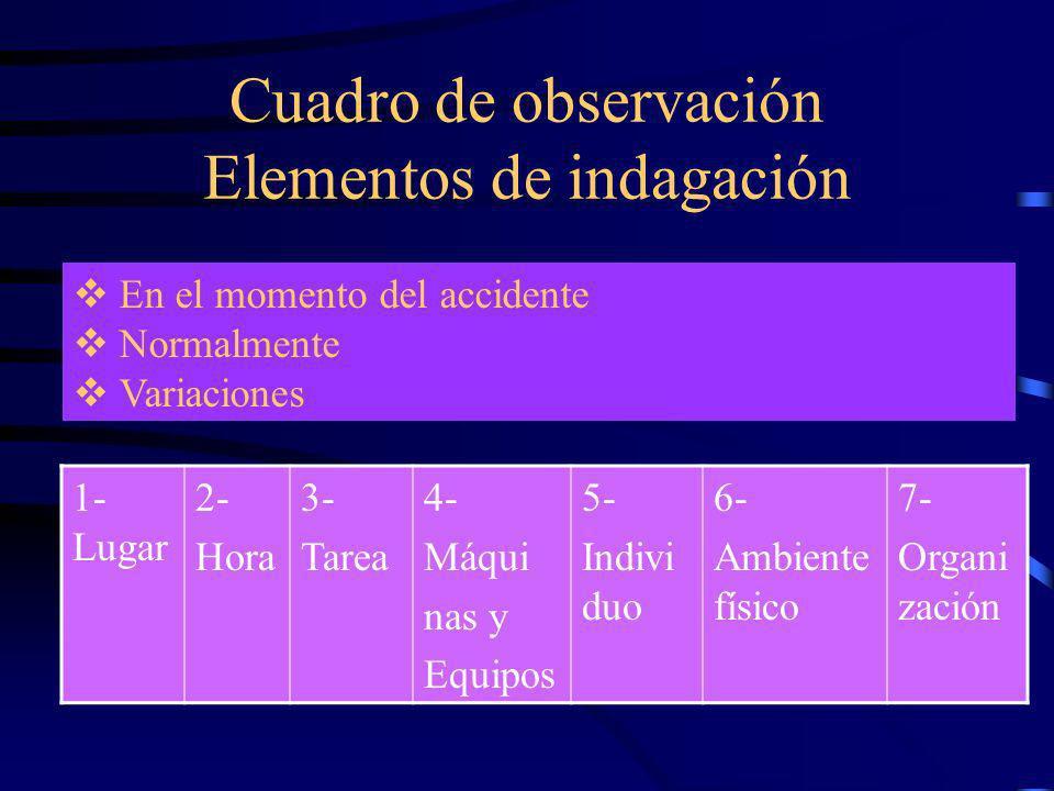 Cuadro de observación Elementos de indagación