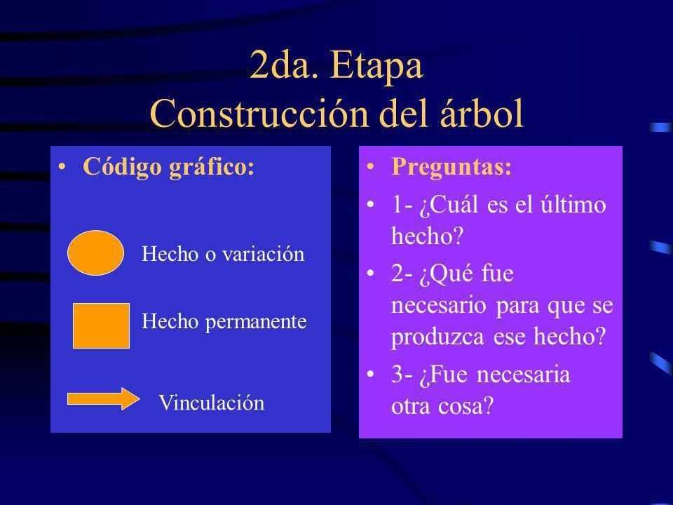 2da. Etapa Construcción del árbol