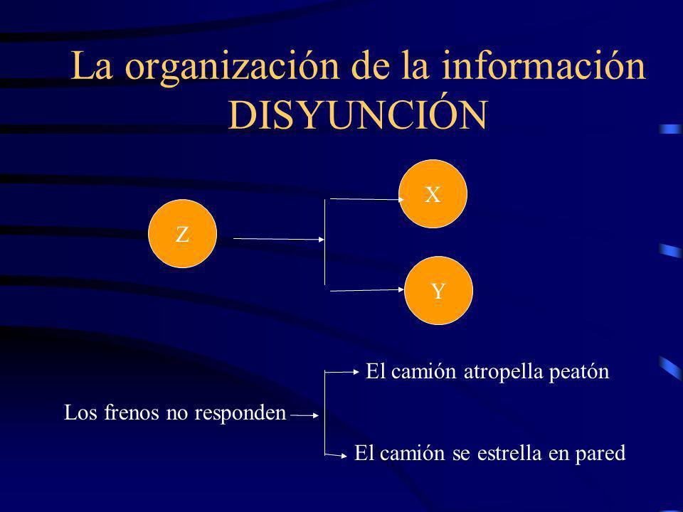 La organización de la información DISYUNCIÓN