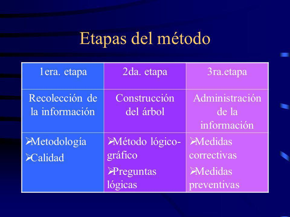 Etapas del método 1era. etapa 2da. etapa 3ra.etapa